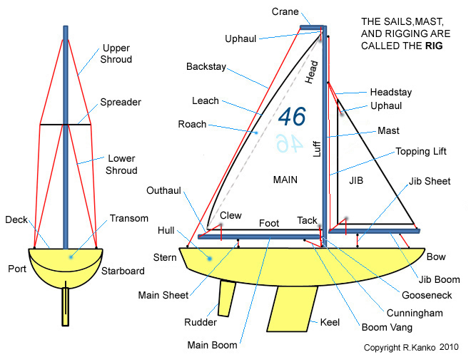 Simple Sailboat Diagram Wiring Library